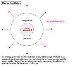 Zeroth Law of Thermodynamics Modern Physics, Law