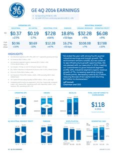 GE's press releases regarding its earnings now feature simple bar charts. Previously, the same information was delivered in lengthy, wordy paragraphs.