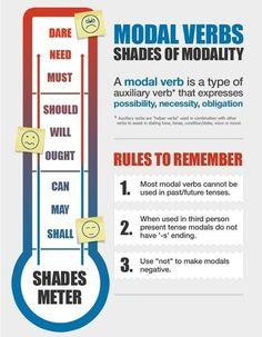 #english #grammar #modalverbs #tips #grammarrules