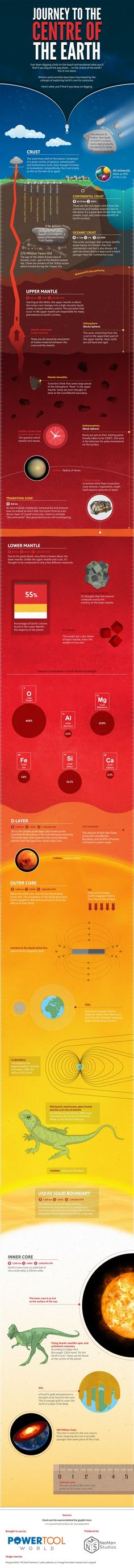 Journey to the Centre of the Earth   #infographic #Earth #Crust