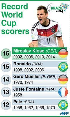 ❄ Miroslav #Klose #Germany, equals Ronaldos #WorldCup scoring record :)