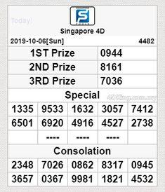 Hasil Result pasaran ((SINGAPORE)) tanggal 06 Oktober 2019 P 01 ☛ 0 9 4 4 P 02 ☛ 8 1 6 1 P 03 ☛ 7 0 3 6 Shio : NAGA Congratulation🎉 Bagi yang JP bisa langsung WD ya bossku🎉 Silahkan klaim hadiah hiburan Prize 2 & 3 melalui WA Domino4d 🙏🤩 Online Lottery, Watford, Singapore, Congratulations, October