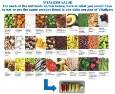 You would have to eat ALL OF THIS FOOD to get your daily requirement of vitamins and minerals.  We made it easy for you- one blister strip and you are set - and feeling GOOD! http://soup.myshaklee.com/us/en/category.php?main_cat=Nutrition_cat=Foundation