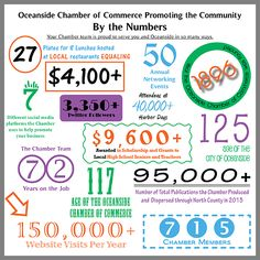 #Oceanside Chamber of Commerce by the Numbers