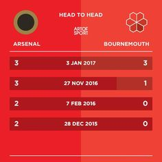Arsenal should have a chance!  #Arsenal #afc #coyg #gunners #gooners #bournemouth #cherries