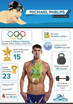 Michael Phelps By the Numbers http://www.yourswimlog.com/michael-phelps-numbers/
