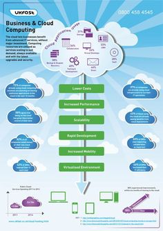Business Infographic | Business and the cloud - infographic