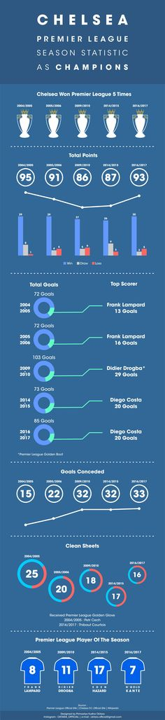 Chelsea Premier League Season Statistic as Champions Infographic