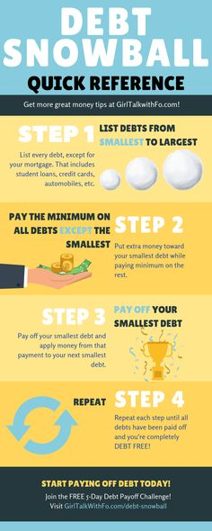 Learn how to use the debt snowball to pay off debt. Dave Ramsey debt snowball method for paying off debt. Debt Snowball Spreadsheet, Debt Snowball Worksheet, Financial Peace, Financial Tips, Financial Planning, Dave Ramsey Mortgage, Dave Ramsey Debt Snowball, Money Makeover, Debt Payoff