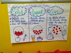 Solids, Liquids, & Gases Anchor Chart to help teach the states of matter. I've shared a few easy to do science experiments that will help your students to really understand the properties of matter! The Chocolate Chip experiment is our favorite! Kindergarten Science, Elementary Science, Science Classroom, Teaching Science, Science For Kids, Teaching Ideas, Earth Science, Classroom Ideas, Science Resources