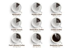 How Much Caffeine Are You Actually Getting in That Cup of Coffee?