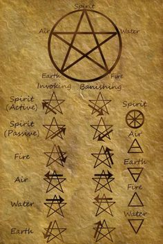 How do you draw your pentacle?