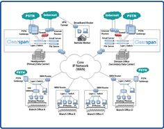 Network Topology Diagram | View Network Topology Diagram »