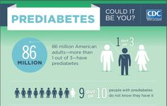 1 in 3 U.S. Adults has Prediabetes! Do you have prediabetes symptoms Learn the risk factors and how you can prevent the onset of diabetes!