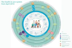 Health and care system explained graphic