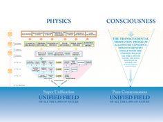 transcendental meditation technique - Google Search
