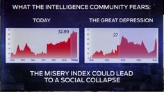 Jim Rickard Is The Federal Reserve Broke? There are a lot I'm watching because they are very troubling I watch closely the misery index which is a mix of the unemployment rate and the inflation rate. Learn Accounting, Unemployment Rate, Great Depression, Financial Literacy, Personal Finance, Make It Simple, Chart, Education, Learning