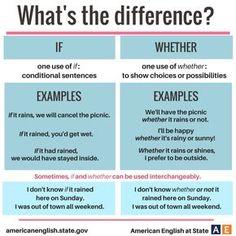 Forum | ________ English Grammar | Fluent LandDifference between IF vs WHETHER | Fluent Land