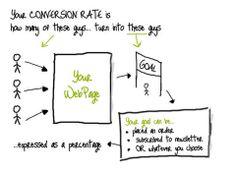 """Cosa significa avere un sito web che converte?La cosa fondamentale in ogni stategia è avere chiaro l'obiettivo.  Quando decidi """"dove vuoi arrivare"""", solo allora potrai capire """"come arrivarci"""".  Per un sito web o una campagna di #webMarketing, la #conversione è il tuo obiettivo.     Leggete questo  interessante articolo.  Gli schemi sono chiarissimi e interessante la psicologia del colore."""