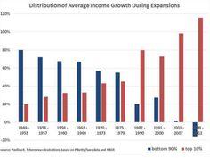 10 Economic Inequality Ideas Inequality Politics Social Class