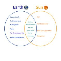 Image result for sun earth moon venn diagram earth science image result for sun earth moon venn diagram ccuart Choice Image