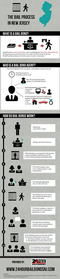 Did you know that bail bond agents can ask for high-value property as collateral when providing bail? This includes items such as cars, homes, and jewelry. Get details about bail bonds on this infographic from a bail bond agent in New Jersey.