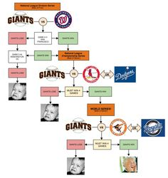 What the San Francisco Giants need to do to with the World Series
