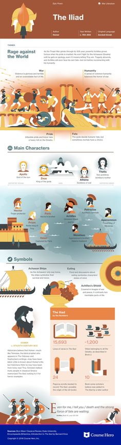 This @CourseHero infographic on The Iliad is both visually stunning and informative!