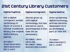 21st Century Library Customers