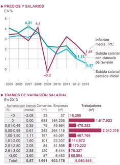 La devaluación salarial avanza | Economía | EL PAÍS