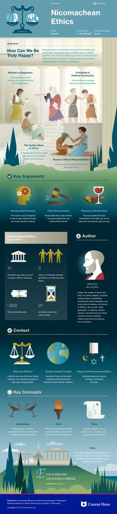 This @CourseHero infographic on Nicomachean Ethics is both visually stunning and informative!