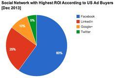 #SocialMedia #Facebook #Google+ #Linkedin #Twitter