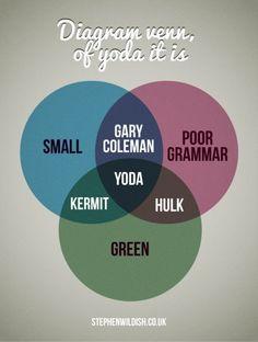 Yoda Venn Diagram.