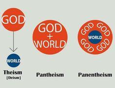 Theism, Pantheism and Panentheism: **Major difference between Pantheism and Panentheism.don't confuse the two! Deism, Advaita Vedanta, Spiritual Values, Pantheism, Unexplained Phenomena, Anarchism, The Secret History, Philosophy, Religion