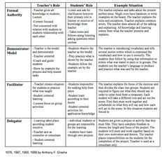 This chart further explains the four main teaching styles. It also explains the roles that the teacher and students assume in the classroom.