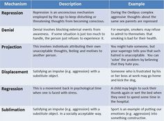 defense mechanisms we may use in everyday life to protect our ego ...
