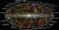 Panoramic view of galaxies beyond Milky Way, with Norma cluster & Great Attractor shown by a long blue arrow at the bottom-right in image near the disk of the Milky Way.