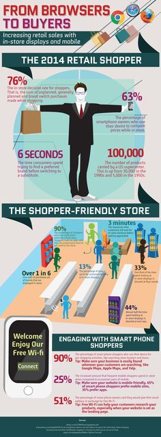 This infographic walks you through a user's in-store experience in 2014. It explains how the use of in-store displays and mobile are converting browsi