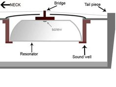 I've had a few questions about how I installed the sound well, cone and bridge, so here's a cross-section diagram. The sound well is glued the the inside of the front of the guitar. I built this ou…