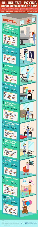 Highest paying nurse specialties 2012