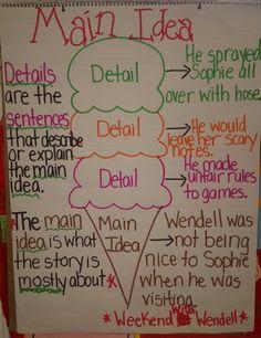 Main Idea and Details Anchor Chart First Grade