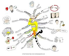 Mind mapping ~ no greater confusion than.... Clicking link will take you to explanation of this mind map.