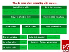 presentations keys for Impress