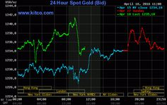 Gold Loses Its Modest Gains As U.S. Stocks Move Higher