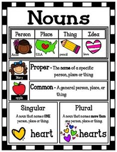 Nouns Poster/Mini-Anchor Chart <br> This Noun poster serves as a great visual for students who are learning about nouns. Shrink it and they can glue it right into their notebooks! I personally hang mine up on a skill focus wall. English Phonics, Teaching English Grammar, English Writing Skills, Grammar Lessons, English Language Learning, English Vocabulary, Writing Lessons, German Language, Teaching Spanish
