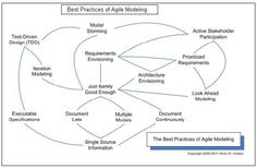 Agile Modeling, know more: http://www.simplilearn.com/simplilearn/online-training/pmi-acp-training/agile-modeling