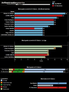 INFOGRAPHIC: Messi approaches El Clásico record |