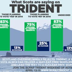 What Scots are saying on Trident