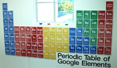 Periodic table of Google elements.