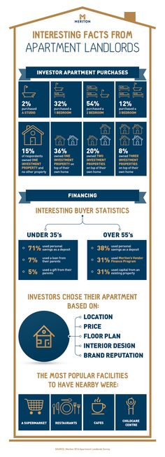 Meriton Apartments recently surveyed all our landlords to find these fascinating facts about the investment property market in Australia.
